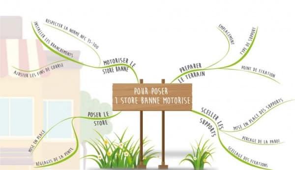 Store Banne Exterieur Monobloc Pret A Poser  Toile Pour Store Banne