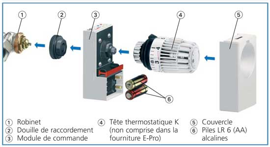 Tout sur le robinet thermostatique - Radiateur avec robinet thermostatique ...